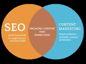 SEO-and-Content-MKTG-venn-diagram