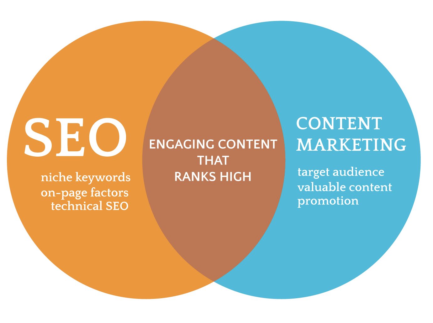 SEO-and-Content-MKTG-venn-diagram